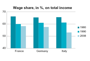 Figura 5.  Fonte:  OECD (2008 – Employment outlook), ILO (2013), Global Wage Report 2012/2013, ILO Geneve.