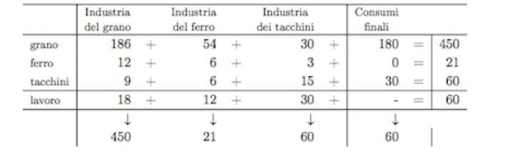 Figura 1: Tabella presa da Lezioni di teoria della produzione, Luigi L. Pasinetti.