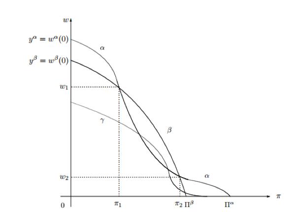 Figura 2: relazioni decrescenti tra salario unitario e saggio di profitto associate a tre tecniche di produzione. Figura presa da Lezioni di teoria della produzione, Luigi L. Pasinetti.