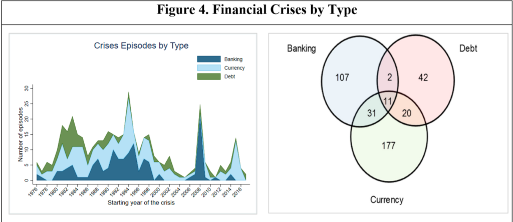 Systemic Banking Crises Revisited  by Luc Laeven and Fabian Valencia  IMF 2018